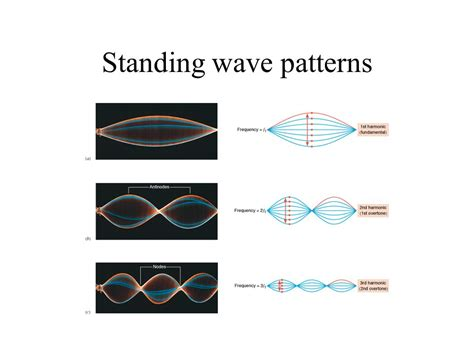 standing wave pattern transmission line standing waves and the overtone series ppt download