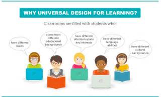 Universal Design For Learning Lesson Plan Template by Udl Lesson Plan Template Udl Assistive Technology