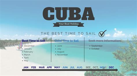 travel from jamaica to cuba by boat the best time weather and spots to sail in the caribbean