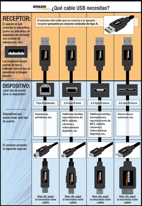 types of wiring connections micro usb connector types chart usb
