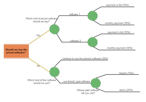 decision tree diagrams software choosing decision tree