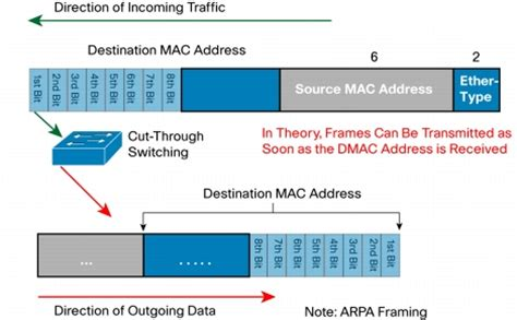 cut through and store and forward ethernet switching for