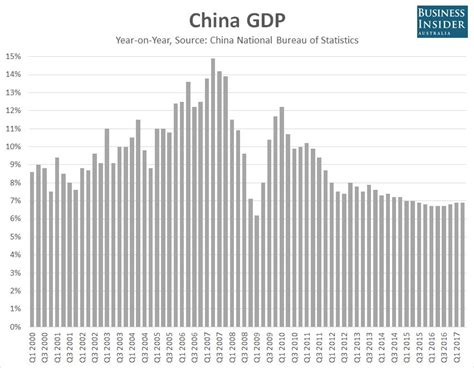 china statistics bureau china s economy grew faster than expected once again in