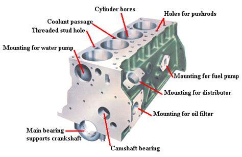Mesin Motor 4 Silinder sistem mesin engine block silinder blok