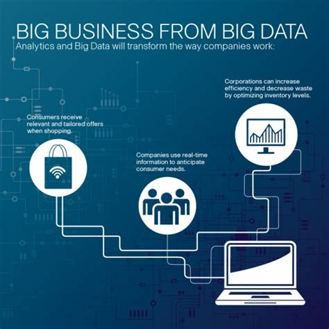 big data big business how to win with a big data strategy in the ai and machine learning age books 시스코 코리아 공식 블로그