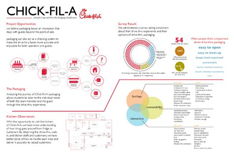graphics design research chick fil a packaging industrial graphic interface