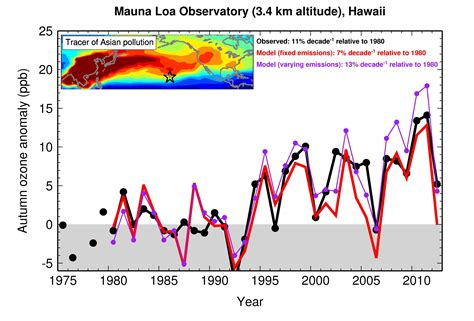 weather pattern in hawaii asian ozone pollution in hawaii is tied to climate variability