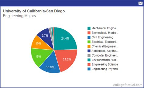 Average Salary Of Mba Uc San Diego by Info On Engineering At Of California San