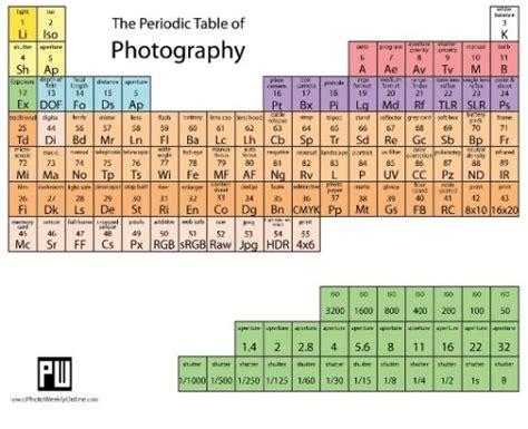 tavola periodica degli elementi da stare zanichelli z jakich pierwiastk 243 w sk蛯ada si苹 fotografia fotoblogia pl