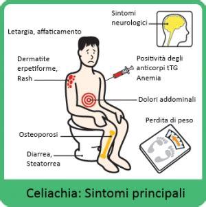 celiachia e mal di testa news dalla ricerca sul farmaco per il morbo celiaco