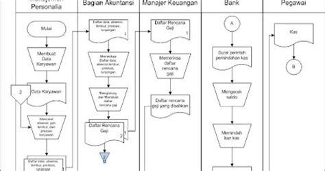 membuat flowchart gaji karyawan live my life sistim informasi akuntansi penggajian
