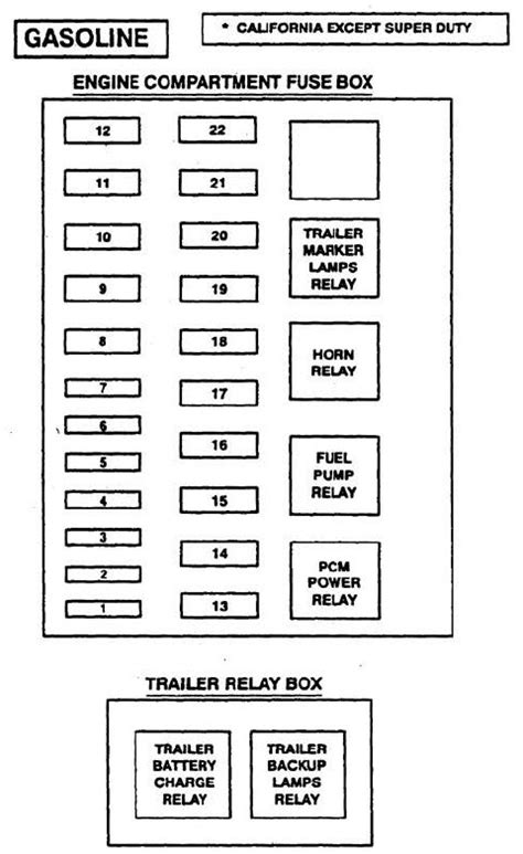Ford F53 (1997) - wiring diagrams - fuse panel