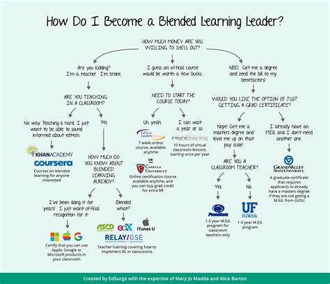 Exploring Blended Learning Leadership Edsurge Guides Learning Path Template