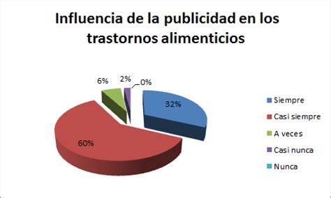 el poder de la publicidad sobre la sociedad la influencia anorexia y bulimia resultado de encuestas