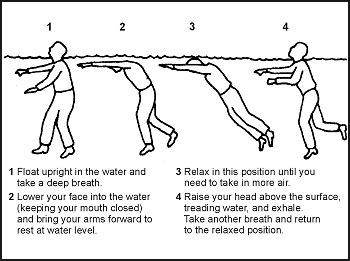 How To Float In Water While Standing by Down At Sea