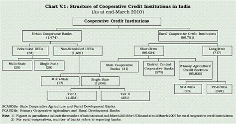 Banking In Depth All About Co Opeartive Bank