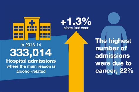 admissions problems health matters harmful drinking and alcohol dependence