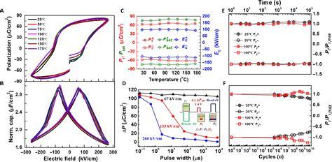 capacitor polarization ferroelectric ferroelectric element based on der waals heteroepitaxy science advances