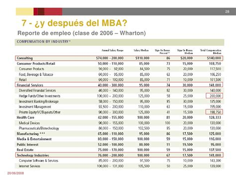 Top 20 In Usa For Mba by Presentacion Mba En Usa 20jun2008 Argentina