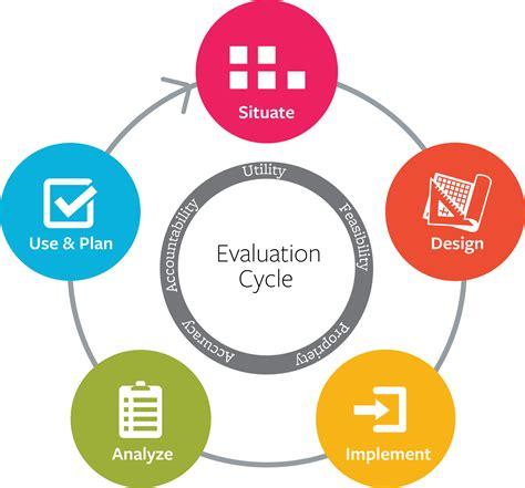 program evaluation program evaluations even a nonprofit could
