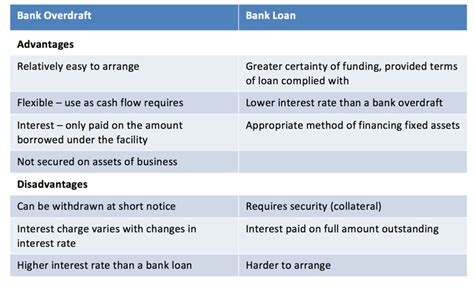 bank overdraft managing cash flow bank overdraft v bank loan tutor2u
