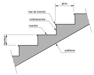 Largeur D Une Marche D Escalier by Marche Escalier Wikip 233 Dia