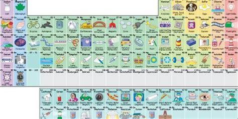 tavola periodica di chimica la chimica di tutti i giorni ecco come gli elementi della