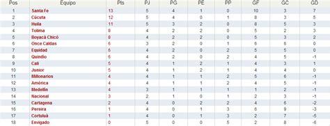 tabla de posiciones del ceonato de futbol colombiano 2016 tabla de posiciones del futbol profesional colombiano