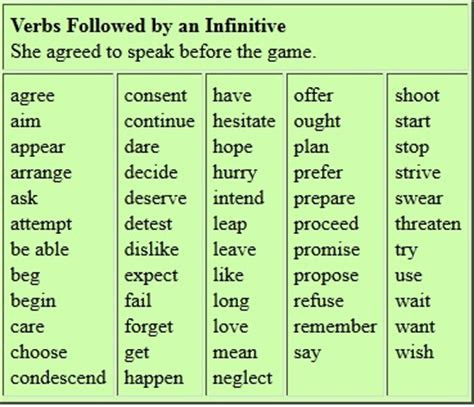 complementation patterns english verbs rules for infinitives english study material notes