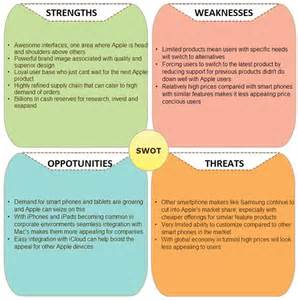 what is the purpose of a template swot analysis definition importance advantages