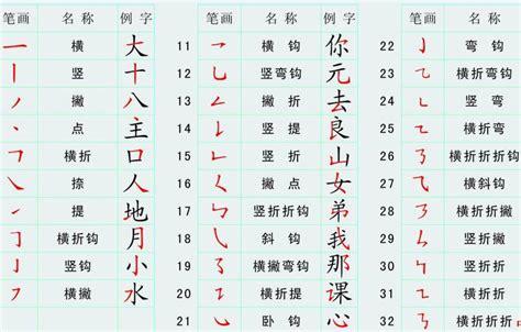 lettere dell alfabeto cinese alfabeto cinese traduzione www imagenesmy