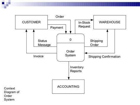 inventory management system dfd diagram dfd diagram for inventory management system images how