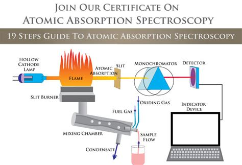 atomic absorption spectrophotometer diagram on line certificate program on atomic absorption