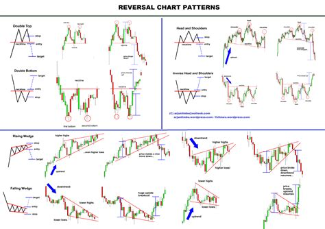 stock pattern picture chart patterns 1 easy stock market