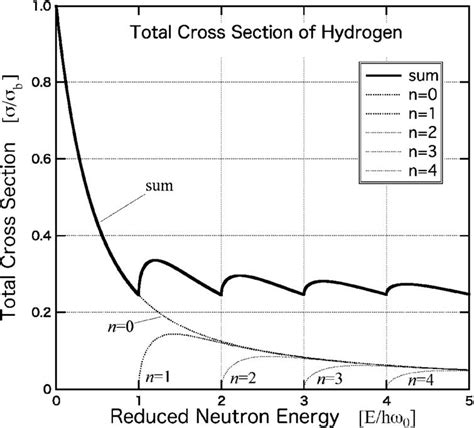 total cross section neutron cross section with chemical binding energy the