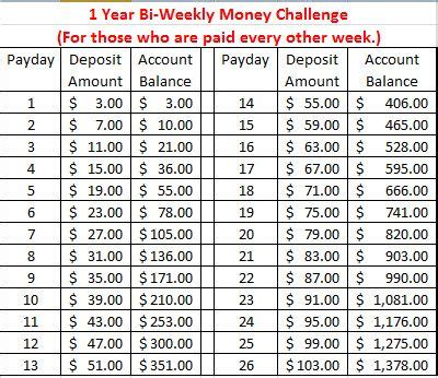 bi weekly money challenge savings chart | cool stuff/ideas