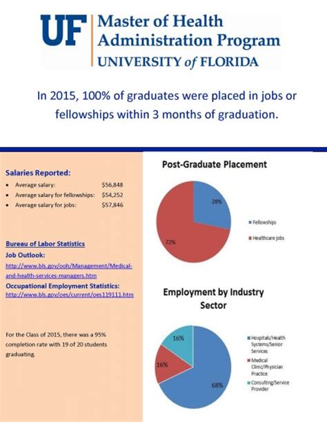Of Florida Mba Mha graduate achievement and placement 187 health services