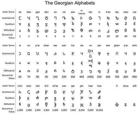 Letter Symbols the georgian alphabet a gallery of specimens