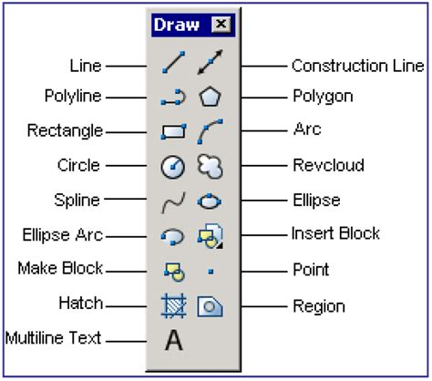 5 Drawing Commands In Autocad by Engineering Technology Invoking Commands In Autocad