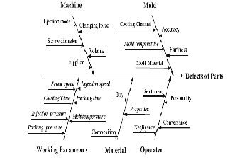 taguchi diagram recent methods for optimization of plastic injection