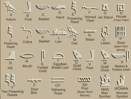 what ancient people used hieroglyphics? | facts about all