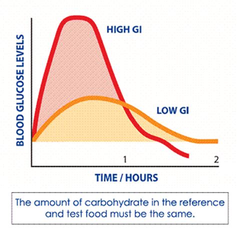 glycemic index  glycemic load
