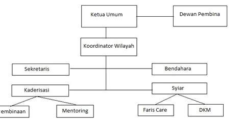 desain struktur organisasi adalah model model desain dan dimensi struktur organisasi serta