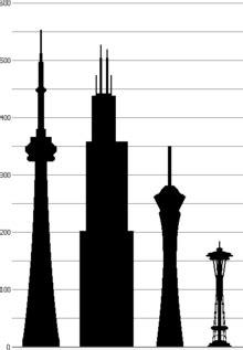 stratosphere las vegas wikipedia