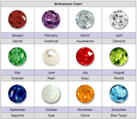 aries birthstone color birthstone chart rocks n stones