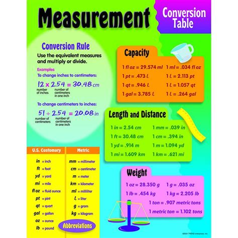 how to insert a ton for the time diagram chart measurement conversion distance charts and products