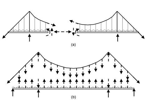suspension bridge diagram global bridge player bridgeland