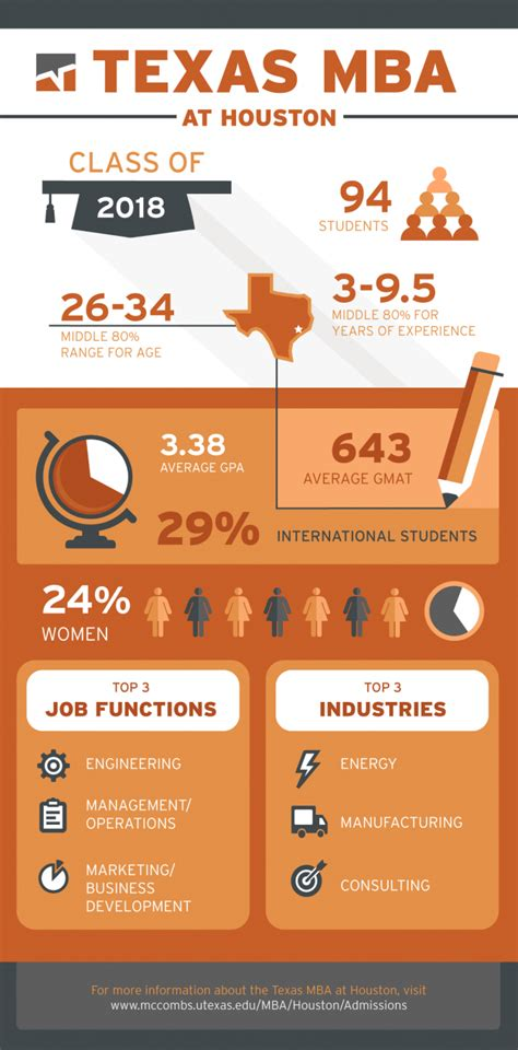 Pre Mba Work Experience by Mba At Houston Class Of 2018 Mba Insider
