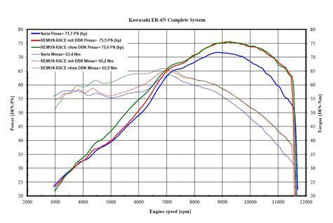 Ktm 690 Dyno Related Keywords Suggestions For Ktm Smc 690 Dyno