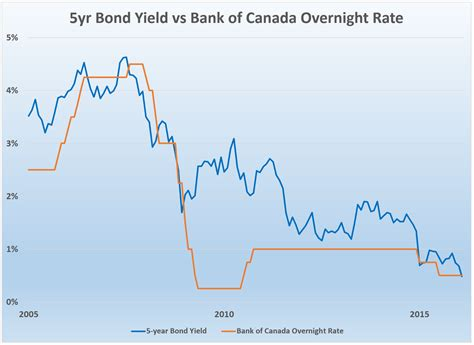 bank of canada fx rates bank of canada historical average exchange rates sprint